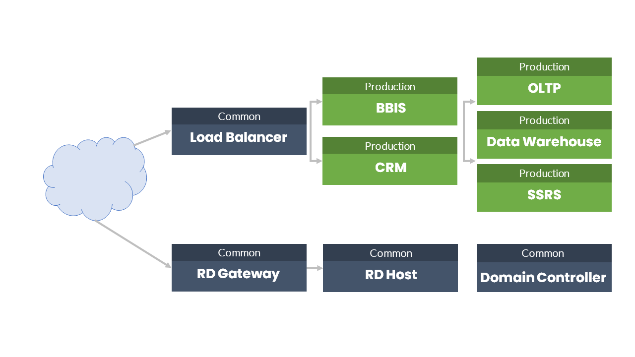 blackbaud-crm-inventory-servers-production