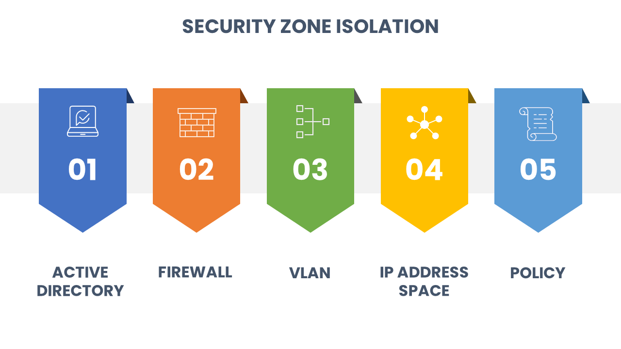 blackbaud-crm-security-zones